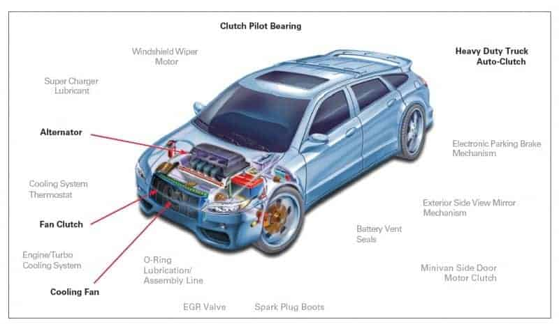 automotive-bearing-lubrication