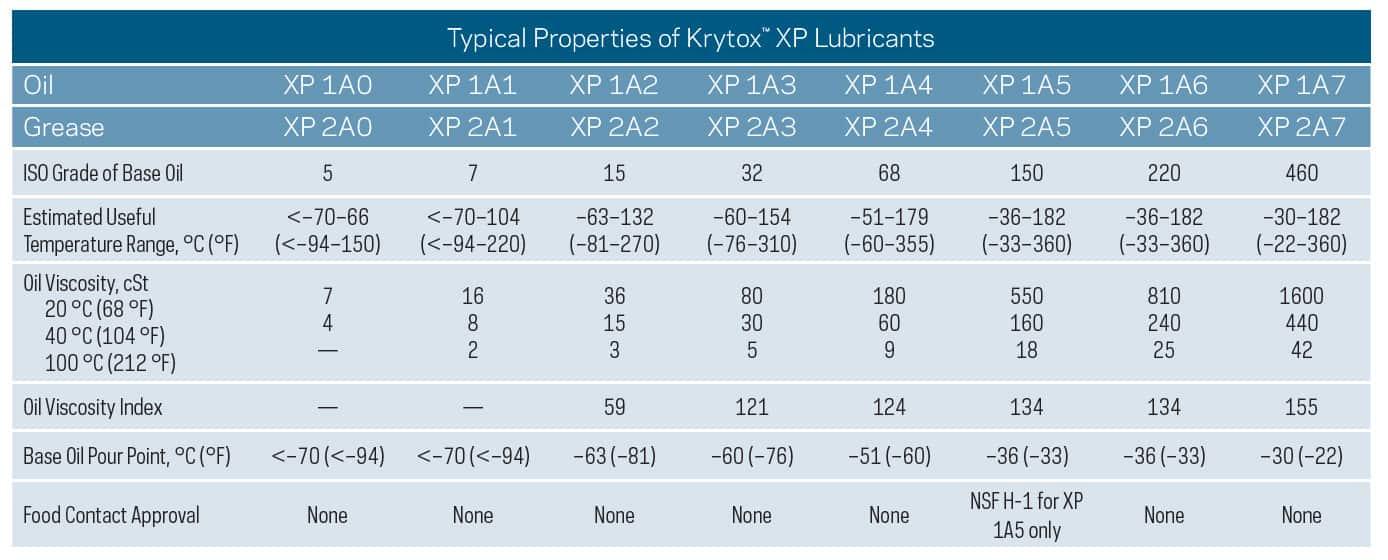 krytox-xp-comparison-chart