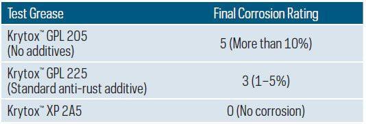 krytox-xp-final-corrosion-rating