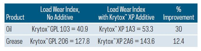 krytox-xp-load-wear-index