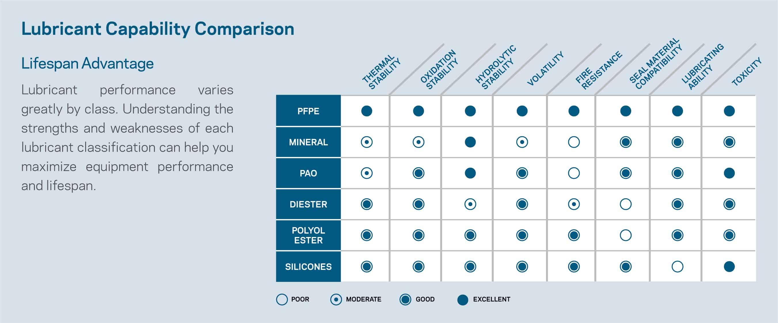 krytox-lubricant-comparison
